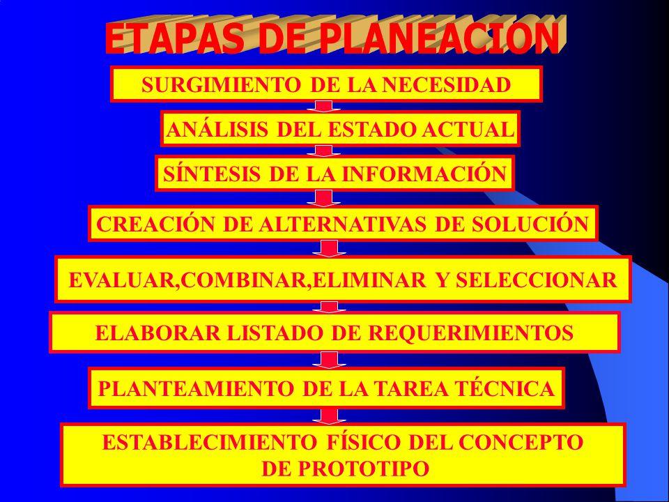 SÍNTESIS DE LA INFORMACIÓN CREACIÓN DE ALTERNATIVAS DE SOLUCIÓN EVALUAR,COMBINAR,ELIMINAR Y SELECCIONAR ELABORAR LISTADO DE REQUERIMIENTOS ESTABLECIMIENTO FÍSICO DEL CONCEPTO DE PROTOTIPO PLANTEAMIENTO DE LA TAREA TÉCNICA SURGIMIENTO DE LA NECESIDAD ANÁLISIS DEL ESTADO ACTUAL