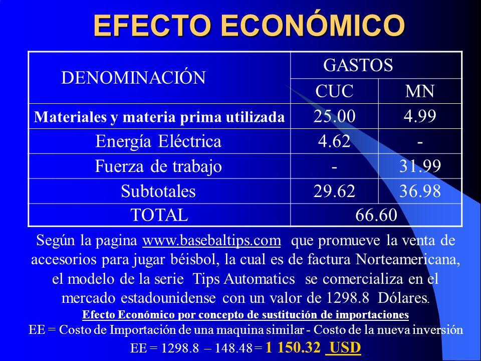 EFECTO ECONÓMICO DENOMINACIÓN GASTOS CUCMN Materiales y materia prima utilizada 25.004.99 Energía Eléctrica4.62- Fuerza de trabajo-31.99 Subtotales29.6236.98 TOTAL66.60 Según la pagina www.basebaltips.com que promueve la venta de accesorios para jugar béisbol, la cual es de factura Norteamericana, el modelo de la serie Tips Automatics se comercializa en el mercado estadounidense con un valor de 1298.8 Dólares.