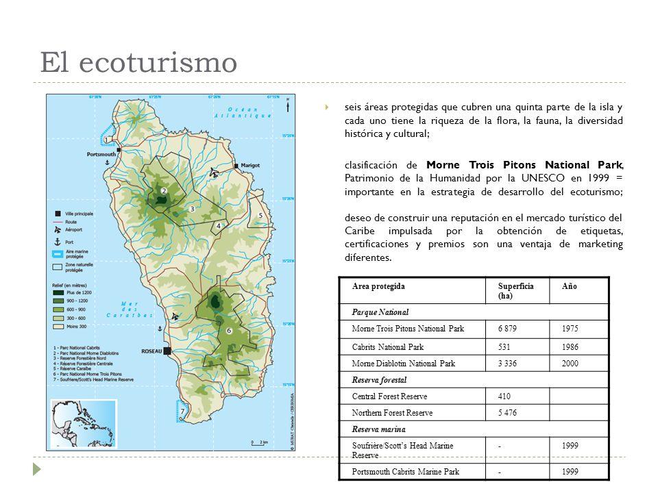 El ecoturismo  seis áreas protegidas que cubren una quinta parte de la isla y cada uno tiene la riqueza de la flora, la fauna, la diversidad histórica y cultural; clasificación de Morne Trois Pitons National Park, Patrimonio de la Humanidad por la UNESCO en 1999 = importante en la estrategia de desarrollo del ecoturismo; deseo de construir una reputación en el mercado turístico del Caribe impulsada por la obtención de etiquetas, certificaciones y premios son una ventaja de marketing diferentes.