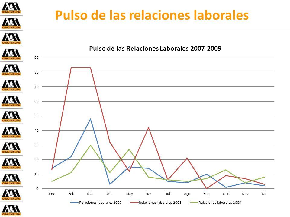Pulso de las relaciones laborales