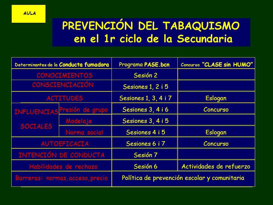 AULA PREVENCIÓN DEL TABAQUISMO en el 1r ciclo de la Secundaria Determinantes de la Conducta fumadora Programa PASE.bcn Concurso CLASE sin HUMO CONOCIMIENTOS CONSCIENCIACIÓN ACTITUDES INFLUENCIAS SOCIALES Presión de grupo Modelaje Norma social AUTOEFICACIA INTENCIÓN DE CONDUCTA Habilidades de rechazo Barreras: normas,acceso,precio Sesión 2 Sesiones 1, 2 i 5 Sesiones 1, 3, 4 i 7 Sesiones 3, 4 i 6 Sesiones 3, 4 i 5 Sesiones 4 i 5 Sesiones 6 i 7 Sesión 7 Sesión 6 Política de prevención escolar y comunitaria Eslogan Concurso Eslogan Actividades de refuerzo