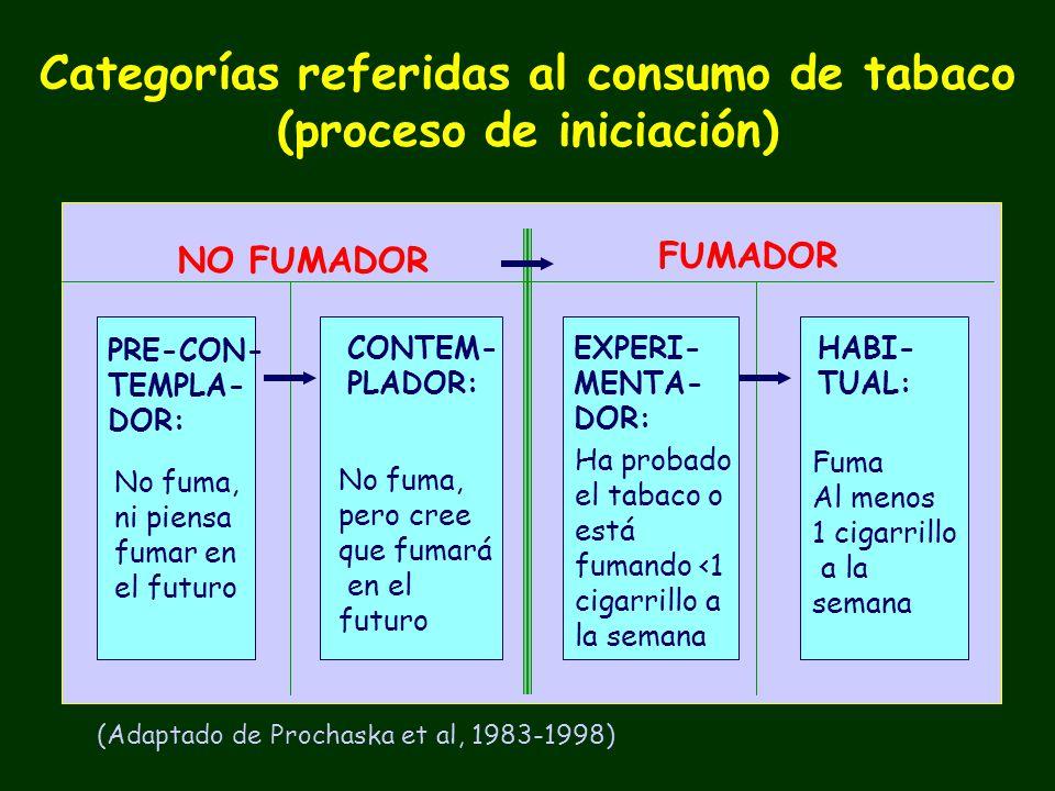 Categorías referidas al consumo de tabaco (proceso de iniciación) NO FUMADOR FUMADOR PRE-CON- TEMPLA- DOR: No fuma, ni piensa fumar en el futuro CONTEM- PLADOR: No fuma, pero cree que fumará en el futuro EXPERI- MENTA- DOR: Ha probado el tabaco o está fumando <1 cigarrillo a la semana Fuma Al menos 1 cigarrillo a la semana HABI- TUAL: (Adaptado de Prochaska et al, 1983-1998)