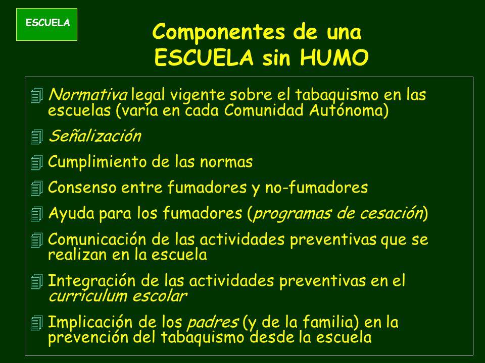 ESCUELA Componentes de una ESCUELA sin HUMO 4Normativa legal vigente sobre el tabaquismo en las escuelas (varía en cada Comunidad Autónoma) 4Señalización 4Cumplimiento de las normas 4Consenso entre fumadores y no-fumadores 4Ayuda para los fumadores (programas de cesación) 4Comunicación de las actividades preventivas que se realizan en la escuela 4Integración de las actividades preventivas en el currículum escolar 4Implicación de los padres (y de la familia) en la prevención del tabaquismo desde la escuela