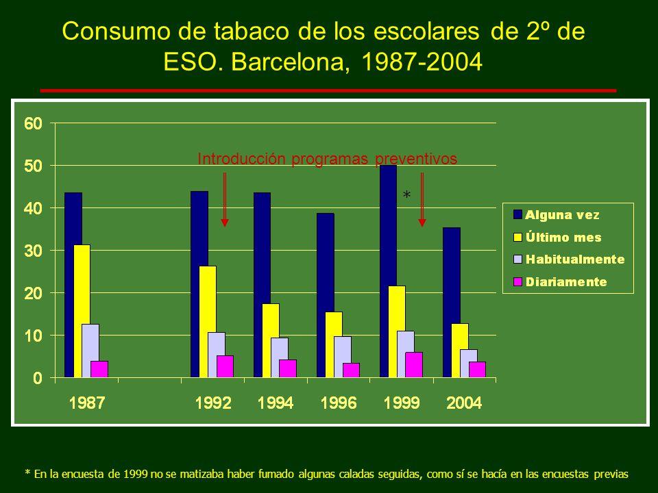* En la encuesta de 1999 no se matizaba haber fumado algunas caladas seguidas, como sí se hacía en las encuestas previas Consumo de tabaco de los escolares de 2º de ESO.