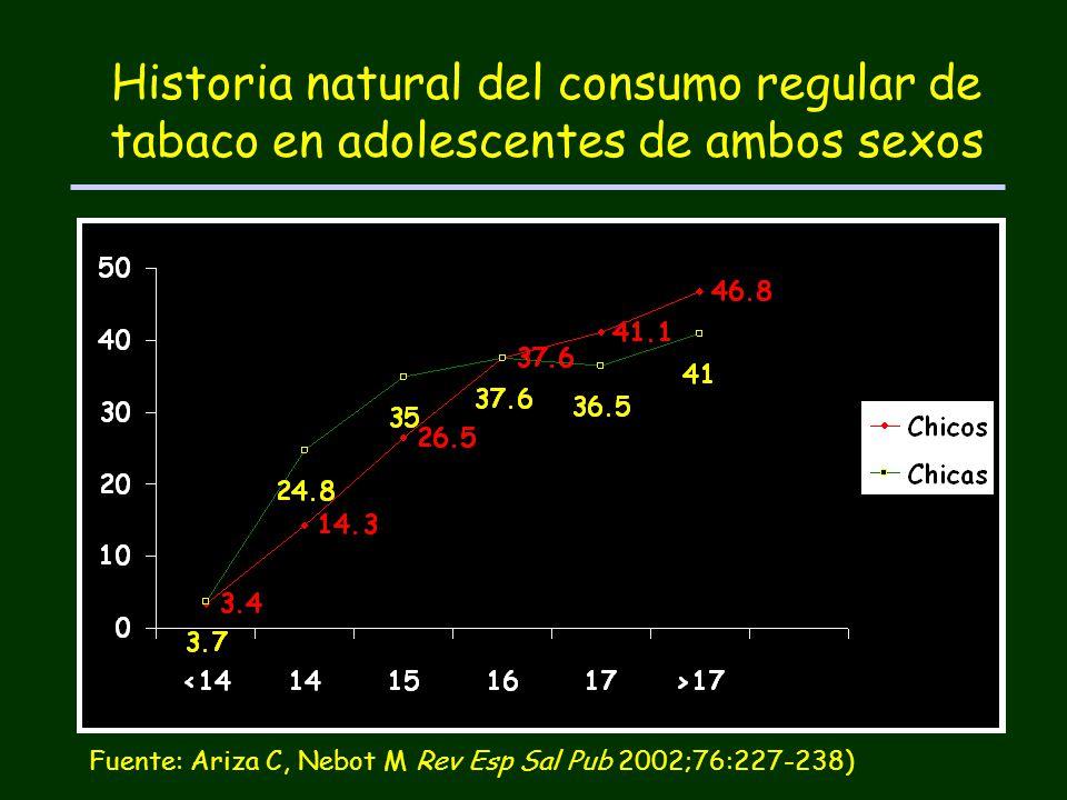 Historia natural del consumo regular de tabaco en adolescentes de ambos sexos Fuente: Ariza C, Nebot M Rev Esp Sal Pub 2002;76:227-238)