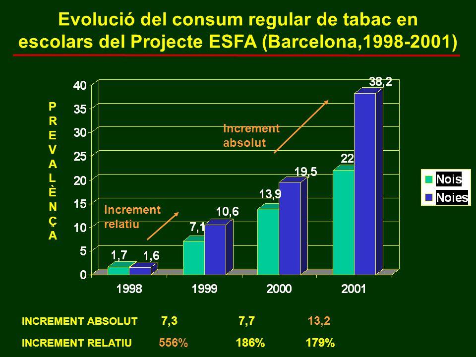 Evolució del consum regular de tabac en escolars del Projecte ESFA (Barcelona,1998-2001) Increment relatiu Increment absolut PREVALÈNÇAPREVALÈNÇA INCREMENT ABSOLUT 7,3 7,713,2 INCREMENT RELATIU 556% 186% 179%