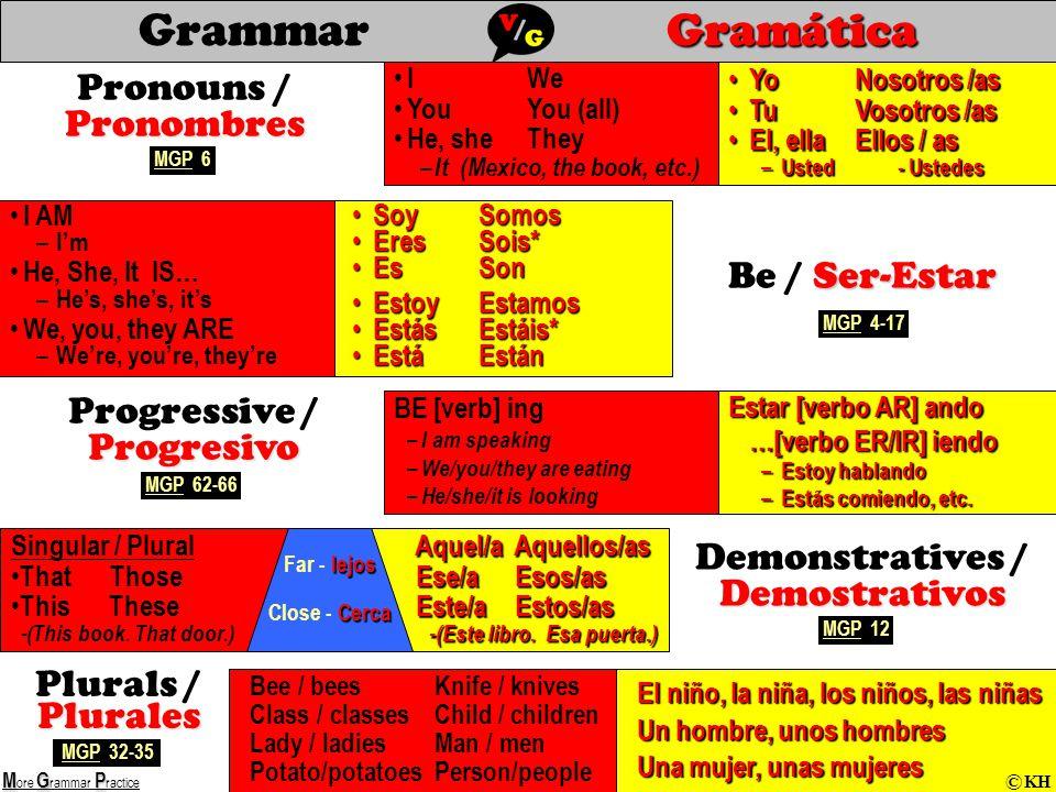 Gramática GrammarGramática Singular / Plural That Those This These -( This book.