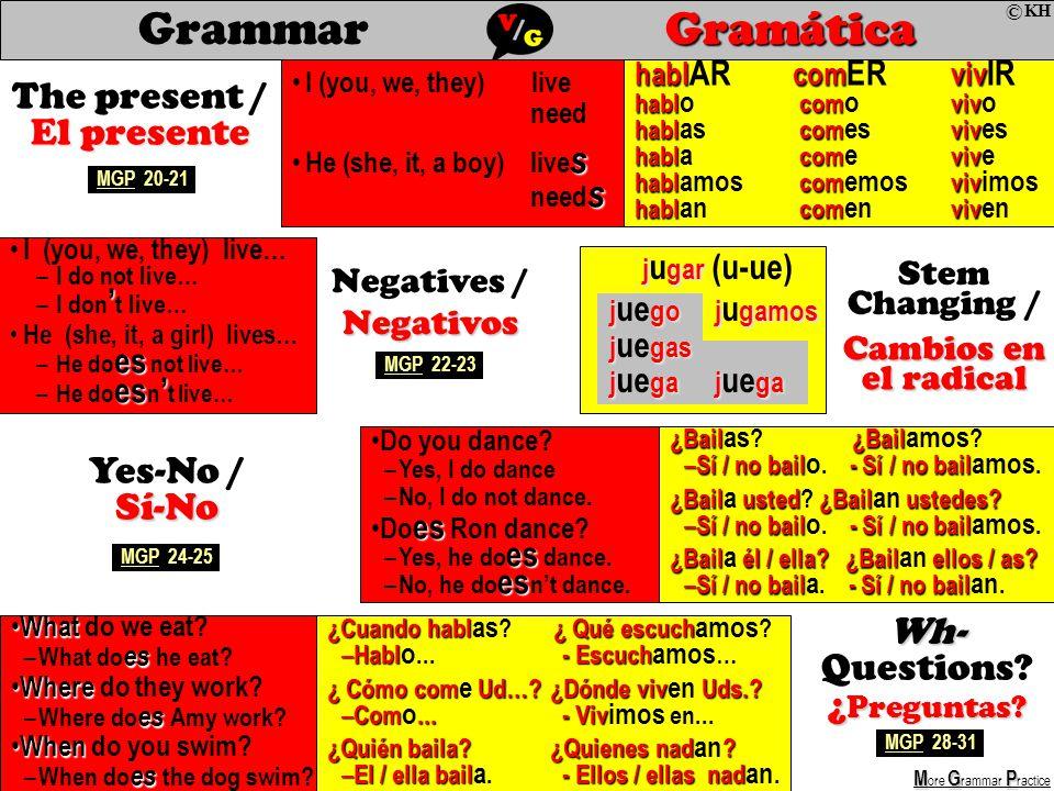 Gramática GrammarGramática Do you dance. – Yes, I do dance – No, I do not dance.
