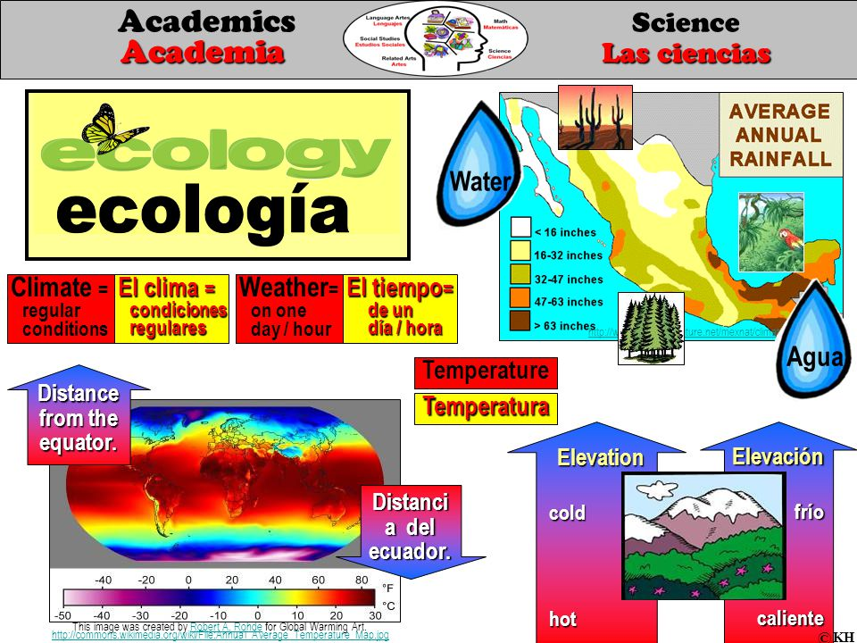 Climate = regular conditions http://www.backyardnature.net/mexnat/climate.htm Distance from the equator.