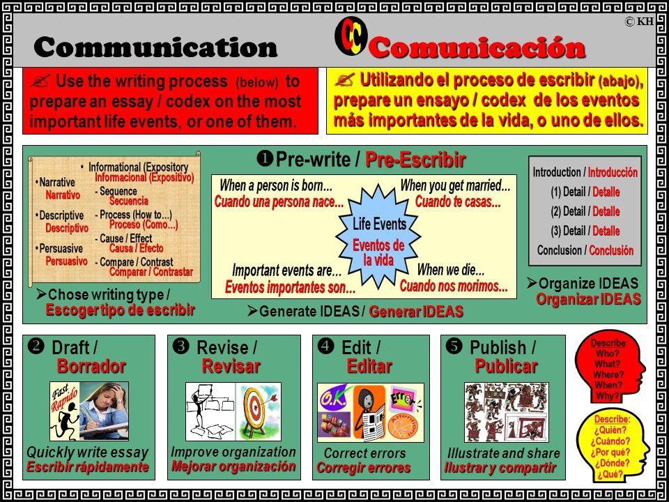 Pre-Escribir  Pre-write / Pre-Escribir Comunicación Communication Comunicación  Use the writing process (below) to prepare an essay / codex on the most important life events, or one of them.