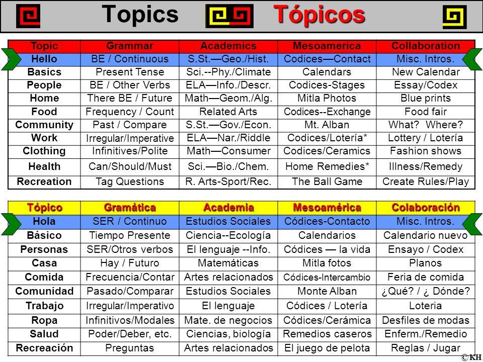 Tópicos Topics Tópicos TopicGrammarAcademicsMesoamericaCollaboration HelloBE / ContinuousS.St.—Geo./Hist.Codices—ContactMisc.