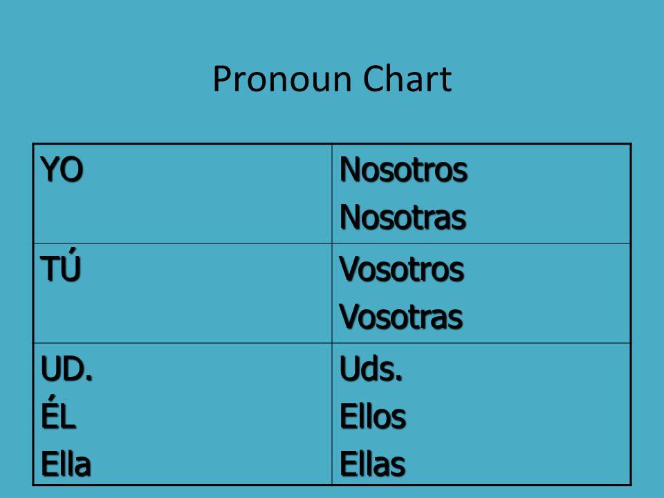 Pronoun Chart YONosotrosNosotras TÚTÚTÚTÚVosotrosVosotras UD.ÉLEllaUds.EllosEllas