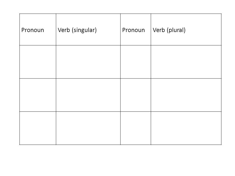 PronounVerb (singular)PronounVerb (plural)