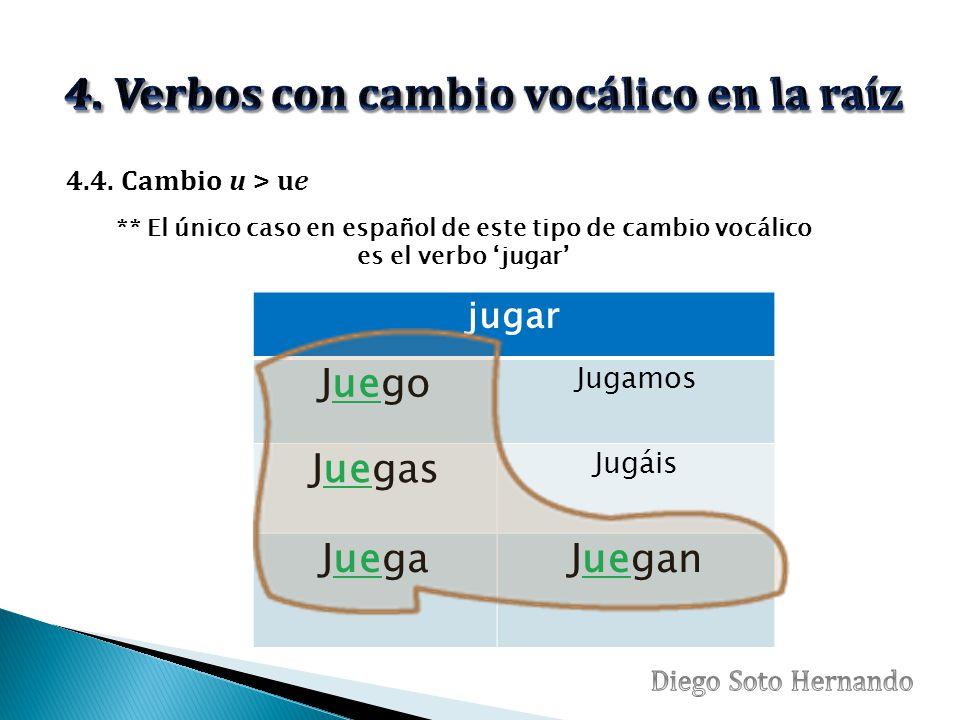 jugar Juego Jugamos Juegas Jugáis JuegaJuegan ** El único caso en español de este tipo de cambio vocálico es el verbo 'jugar' 4.4.
