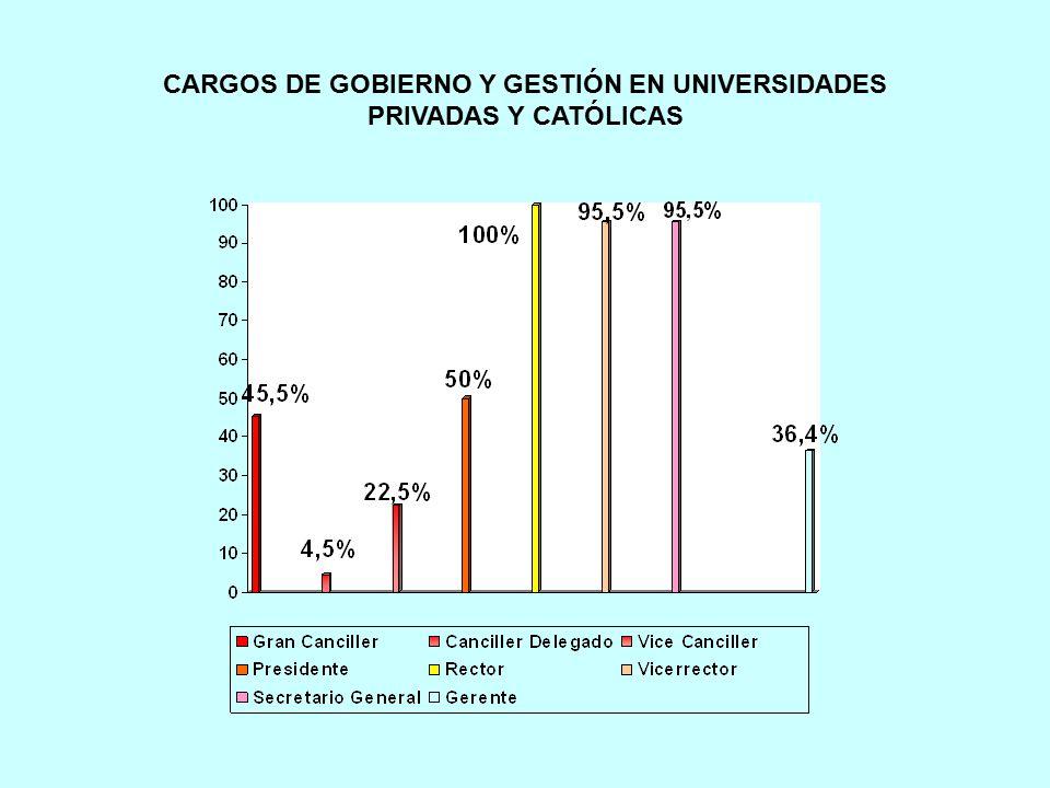 CARGOS DE GOBIERNO Y GESTIÓN EN UNIVERSIDADES PRIVADAS Y CATÓLICAS