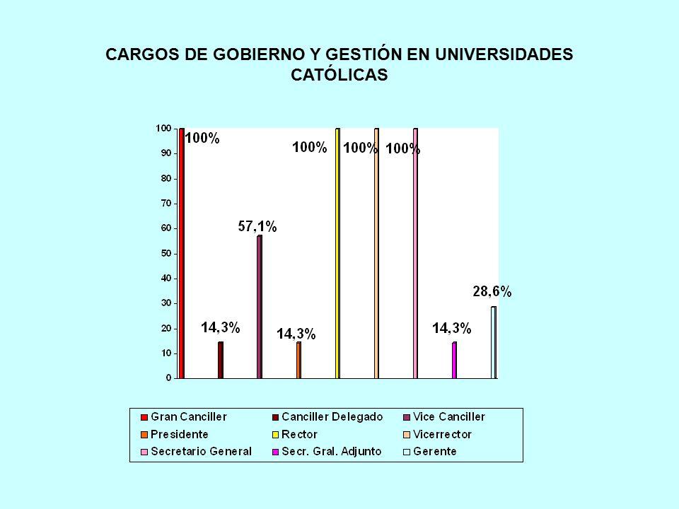 CARGOS DE GOBIERNO Y GESTIÓN EN UNIVERSIDADES CATÓLICAS