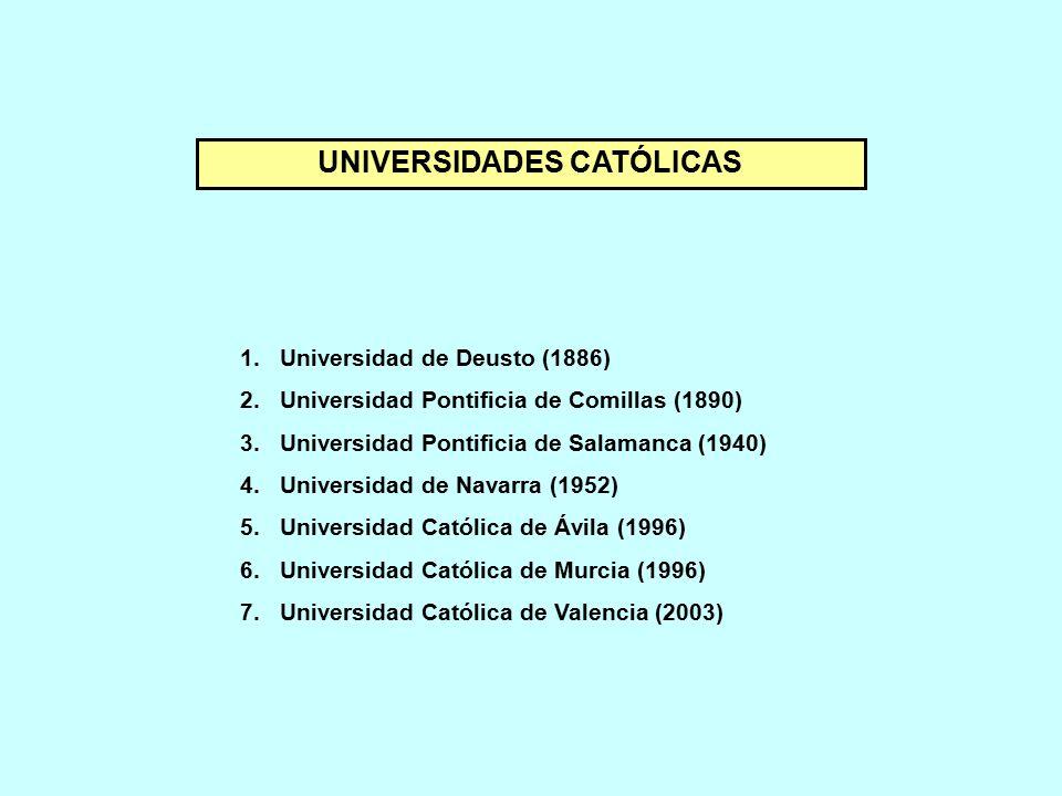UNIVERSIDADES CATÓLICAS 1.Universidad de Deusto (1886) 2.Universidad Pontificia de Comillas (1890) 3.Universidad Pontificia de Salamanca (1940) 4.Universidad de Navarra (1952) 5.Universidad Católica de Ávila (1996) 6.Universidad Católica de Murcia (1996) 7.Universidad Católica de Valencia (2003)