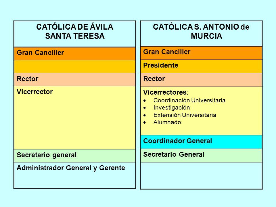 CATÓLICA DE ÁVILA SANTA TERESA Gran Canciller Rector Vicerrector Secretario general Administrador General y Gerente CATÓLICA S.
