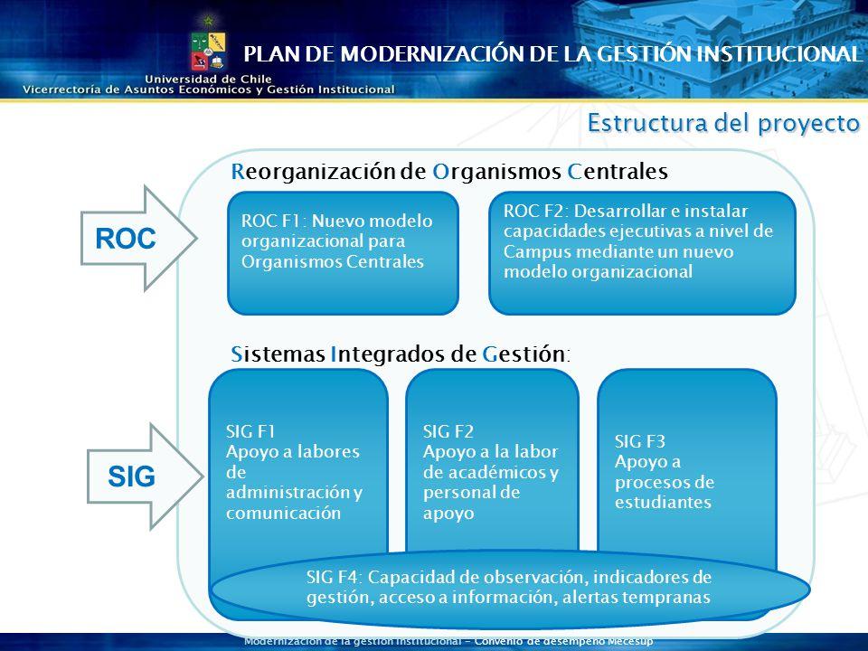 Modernización de la gestión institucional - Convenio de desempeño Mecesup ROC SIG Sistemas Integrados de Gestión: ROC F1: Nuevo modelo organizacional para Organismos Centrales ROC F2: Desarrollar e instalar capacidades ejecutivas a nivel de Campus mediante un nuevo modelo organizacional Reorganización de Organismos Centrales SIG F1 Apoyo a labores de administración y comunicación SIG F3 Apoyo a procesos de estudiantes SIG F2 Apoyo a la labor de académicos y personal de apoyo SIG F4: Capacidad de observación, indicadores de gestión, acceso a información, alertas tempranas Estructuradel proyecto Estructura del proyecto PLAN DE MODERNIZACIÓN DE LA GESTIÓN INSTITUCIONAL