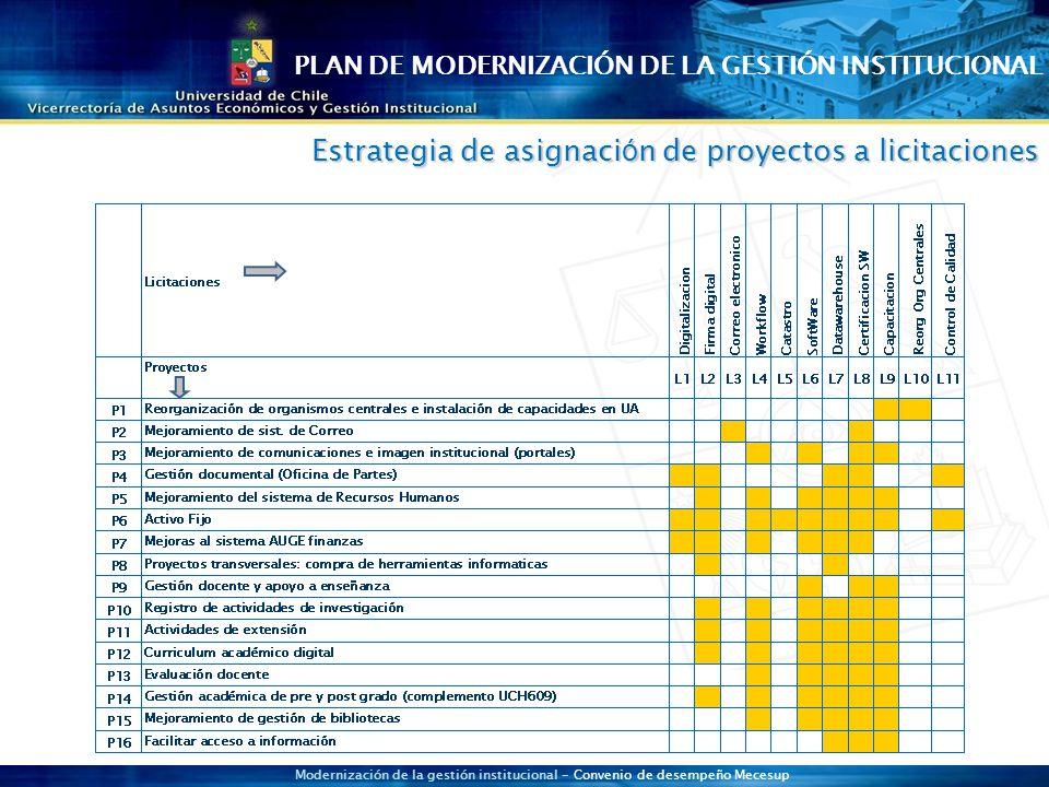 Modernización de la gestión institucional - Convenio de desempeño Mecesup Estrategia de asignaci ó n de proyectos a licitaciones PLAN DE MODERNIZACIÓN DE LA GESTIÓN INSTITUCIONAL
