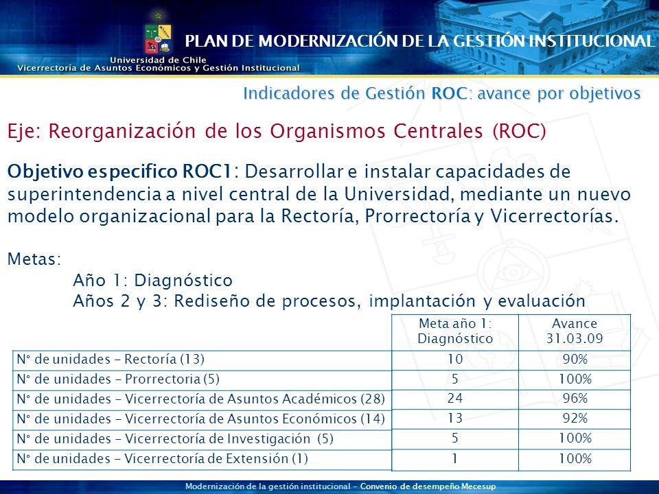 Modernización de la gestión institucional - Convenio de desempeño Mecesup N° de unidades - Rectoría (13) N° de unidades - Prorrectoria (5) N° de unidades - Vicerrectoría de Asuntos Académicos (28) N° de unidades - Vicerrectoría de Asuntos Económicos (14) N° de unidades - Vicerrectoría de Investigación (5) N° de unidades - Vicerrectoría de Extensión (1) Meta año 1: Diagnóstico Avance 31.03.09 1090% 5100% 2496% 1392% 5100% 1 Eje: Reorganización de los Organismos Centrales (ROC) Objetivo especifico ROC1 : Desarrollar e instalar capacidades de superintendencia a nivel central de la Universidad, mediante un nuevo modelo organizacional para la Rectoría, Prorrectoría y Vicerrectorías.