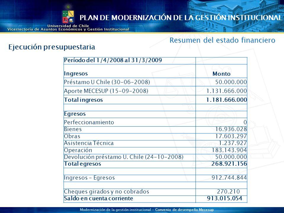 Modernización de la gestión institucional - Convenio de desempeño Mecesup Resumen del estado financiero Período del 1/4/2008 al 31/3/2009 Ingresos Monto Préstamo U Chile (30-06-2008)50.000.000 Aporte MECESUP (15-09-2008)1.131.666.000 Total ingresos1.181.666.000 Egresos Perfeccionamiento0 Bienes16.936.028 Obras17.603.297 Asistencia Técnica1.237.927 Operación183.143.904 Devolución préstamo U.