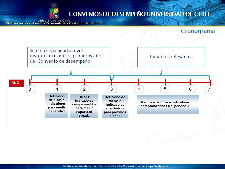 Modernización de la gestión institucional - Convenio de desempeño Mecesup Cronograma AÑO 01234 5 6 7 Definición de hitos e indicadores para medir capacidad Hitos e indicadores comprometidos para medir capacidad creada - Definición de metas e indicadores académicos para próximos 4 años Medición de hitos e indicadores comprometidos en el período 3 Impactos relevantes Se crea capacidad a nivel institucional, en los primeros años del Convenio de desempeño CONVENIOS DE DESEMPEÑO UNIVERSIDAD DE CHILE