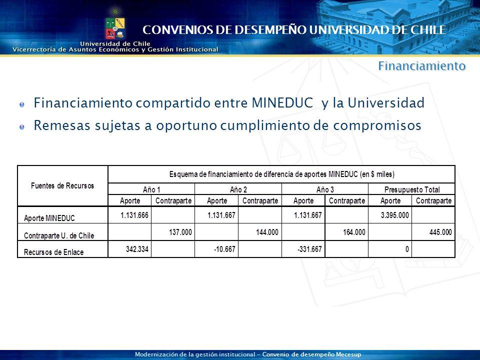 Modernización de la gestión institucional - Convenio de desempeño Mecesup Financiamiento Financiamiento compartido entre MINEDUC y la Universidad Remesas sujetas a oportuno cumplimiento de compromisos CONVENIOS DE DESEMPEÑO UNIVERSIDAD DE CHILE