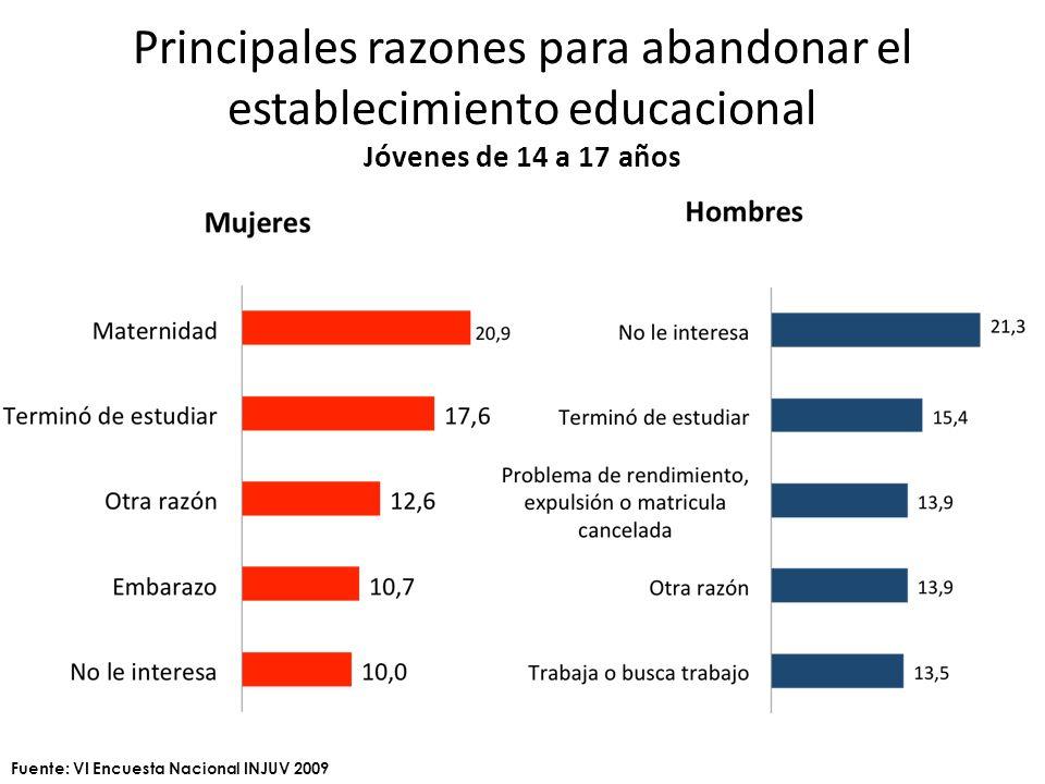 Principales razones para abandonar el establecimiento educacional Jóvenes de 14 a 17 años Fuente: VI Encuesta Nacional INJUV 2009