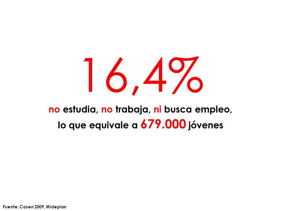 16,4% no estudia, no trabaja, ni busca empleo, lo que equivale a 679.000 jóvenes Fuente: Casen 2009, Mideplan