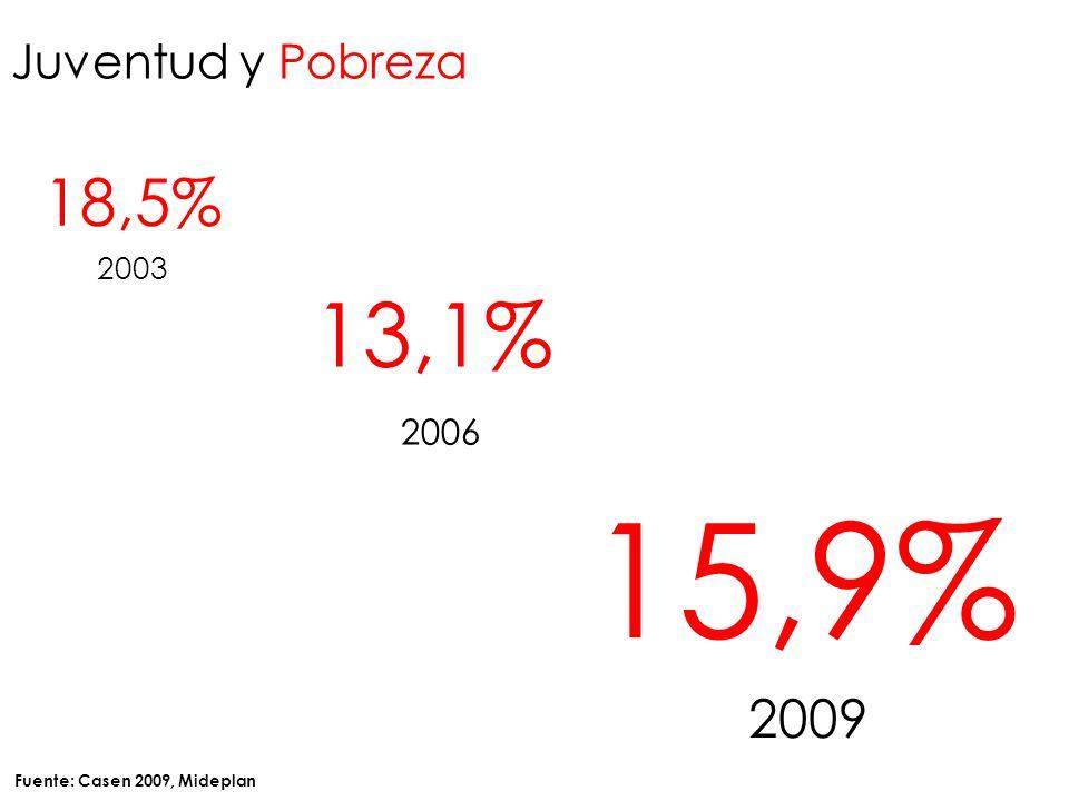 Juventud y Pobreza 18,5% 2003 15,9% 2009 13,1% 2006 Fuente: Casen 2009, Mideplan