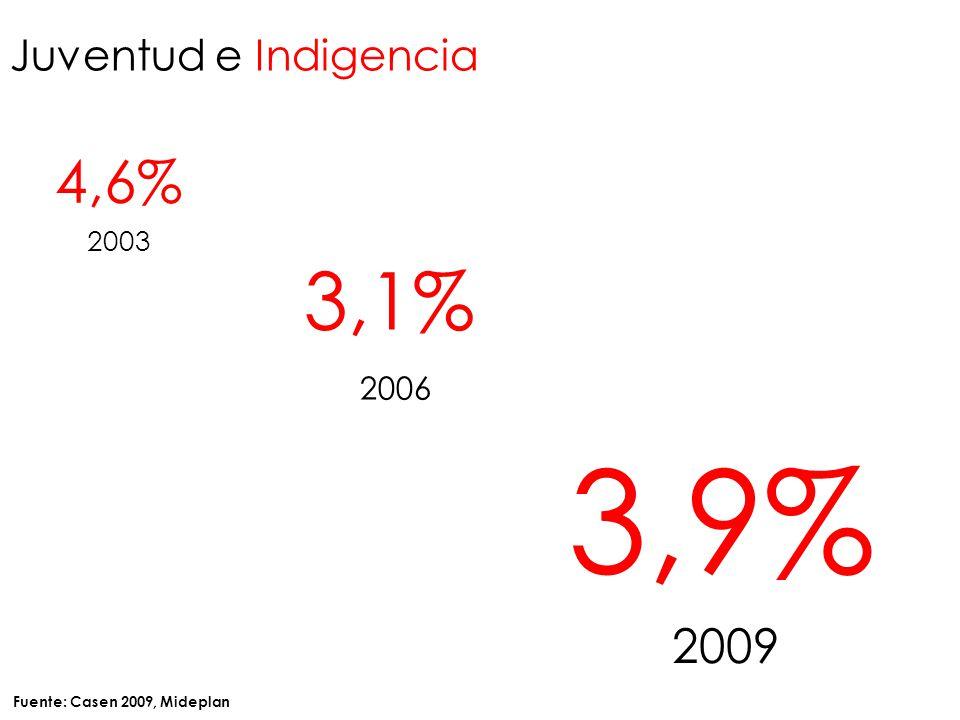 Juventud e Indigencia 4,6% 2003 3,9% 2009 3,1% 2006 Fuente: Casen 2009, Mideplan
