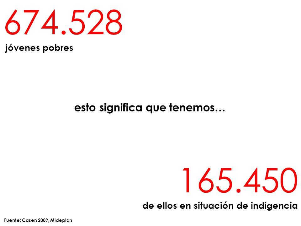 esto significa que tenemos… 165.450 de ellos en situación de indigencia 674.528 jóvenes pobres Fuente: Casen 2009, Mideplan