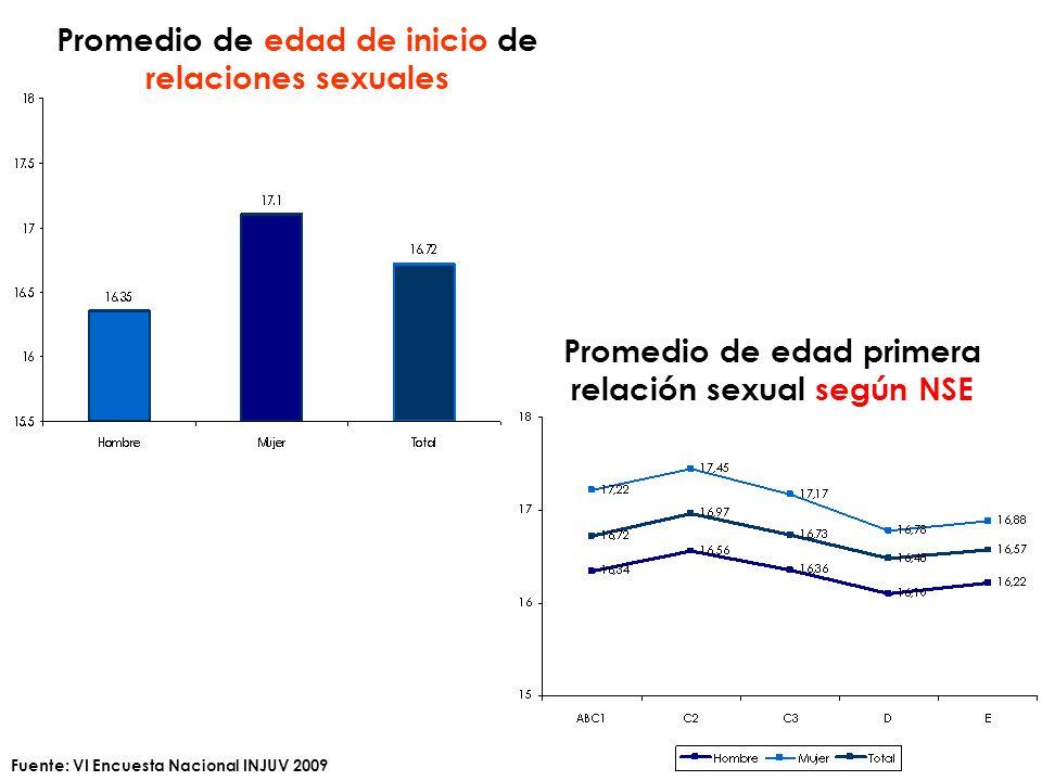 Promedio de edad de inicio de relaciones sexuales Promedio de edad primera relación sexual según NSE Fuente: VI Encuesta Nacional INJUV 2009