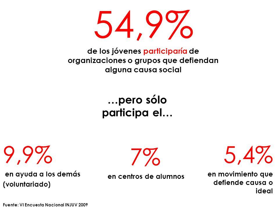 9,9% en ayuda a los demás (voluntariado) 54,9% de los jóvenes participaría de organizaciones o grupos que defiendan alguna causa social …pero sólo participa el… 5,4% en movimiento que defiende causa o ideal 7% en centros de alumnos Fuente: VI Encuesta Nacional INJUV 2009