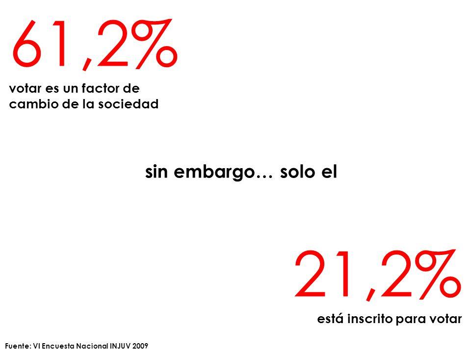 21,2% está inscrito para votar 61,2% votar es un factor de cambio de la sociedad sin embargo… solo el Fuente: VI Encuesta Nacional INJUV 2009