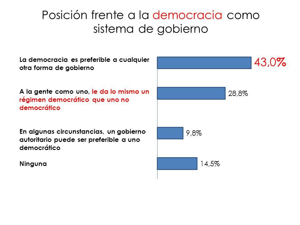 La democracia es preferible a cualquier otra forma de gobierno A la gente como uno, le da lo mismo un régimen democrático que uno no democrático En algunas circunstancias, un gobierno autoritario puede ser preferible a uno democrático Ninguna 43,0 % 28,8% 9,8% 14,5% Posición frente a la democracia como sistema de gobierno