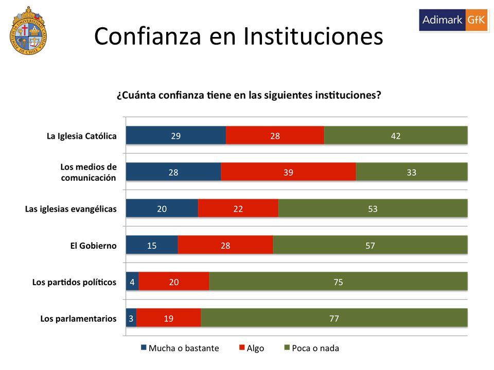 Confianza en Instituciones