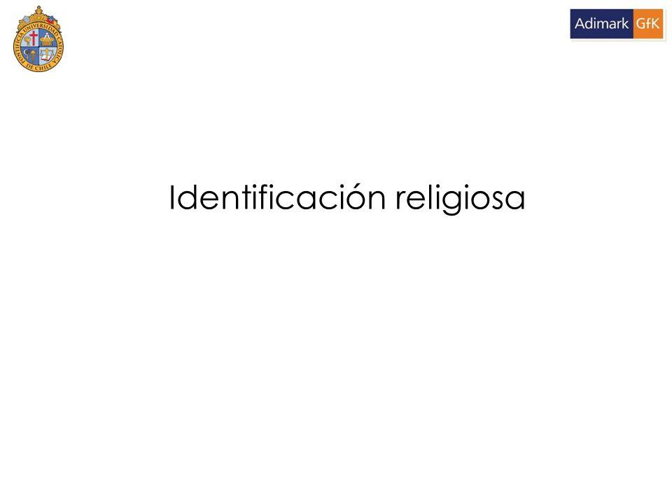 Identificación religiosa