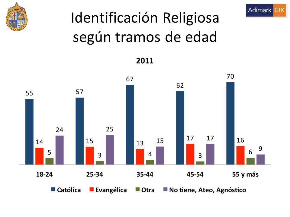 Identificación Religiosa según tramos de edad