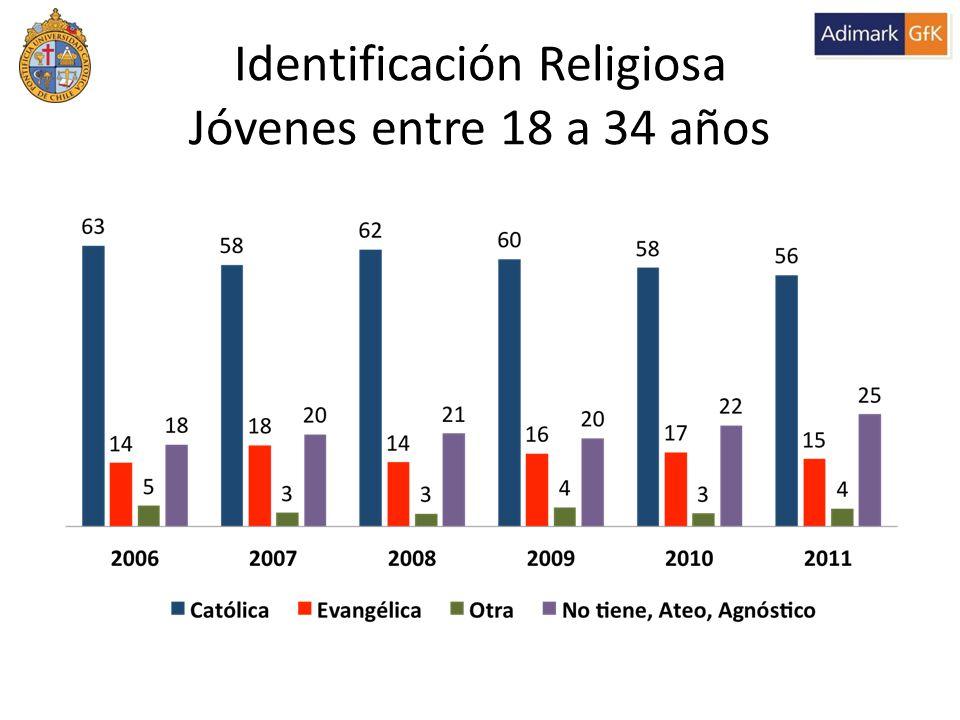 Identificación Religiosa Jóvenes entre 18 a 34 años