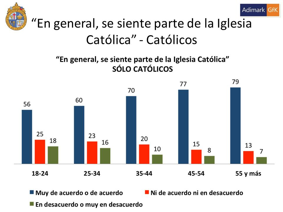 En general, se siente parte de la Iglesia Católica - Católicos