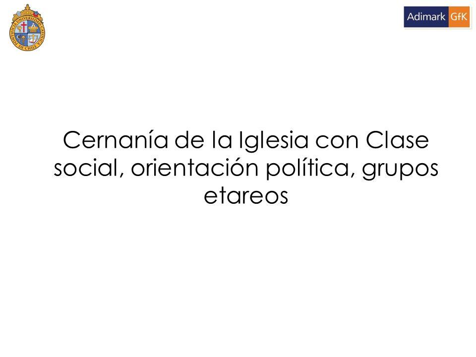 Cernanía de la Iglesia con Clase social, orientación política, grupos etareos