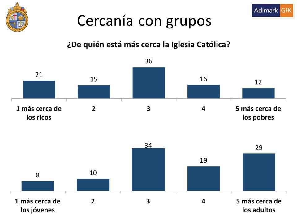 Cercanía con grupos 36% 28% 48% 18%