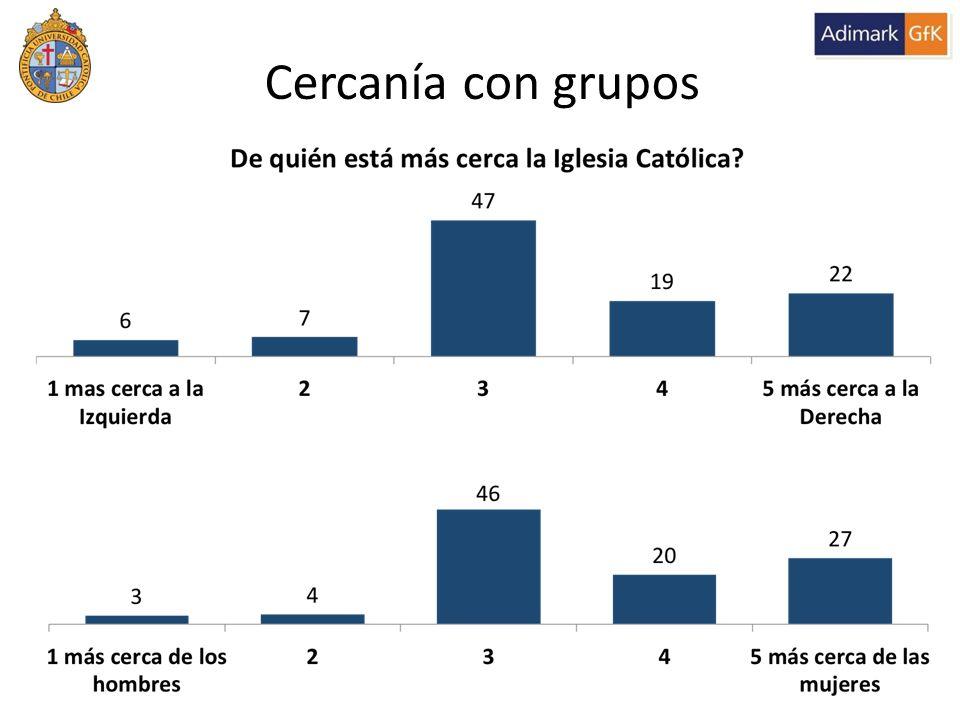 41% 13% 47% 7% Cercanía con grupos