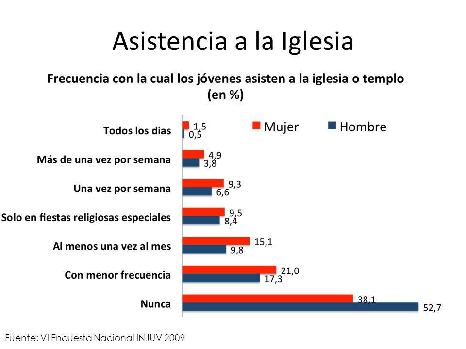 Asistencia a la Iglesia Fuente: VI Encuesta Nacional INJUV 2009