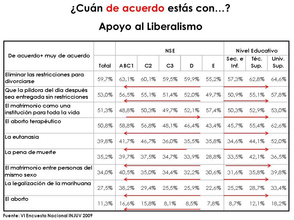 ¿Cuán de acuerdo estás con… Apoyo al Liberalismo Fuente: VI Encuesta Nacional INJUV 2009