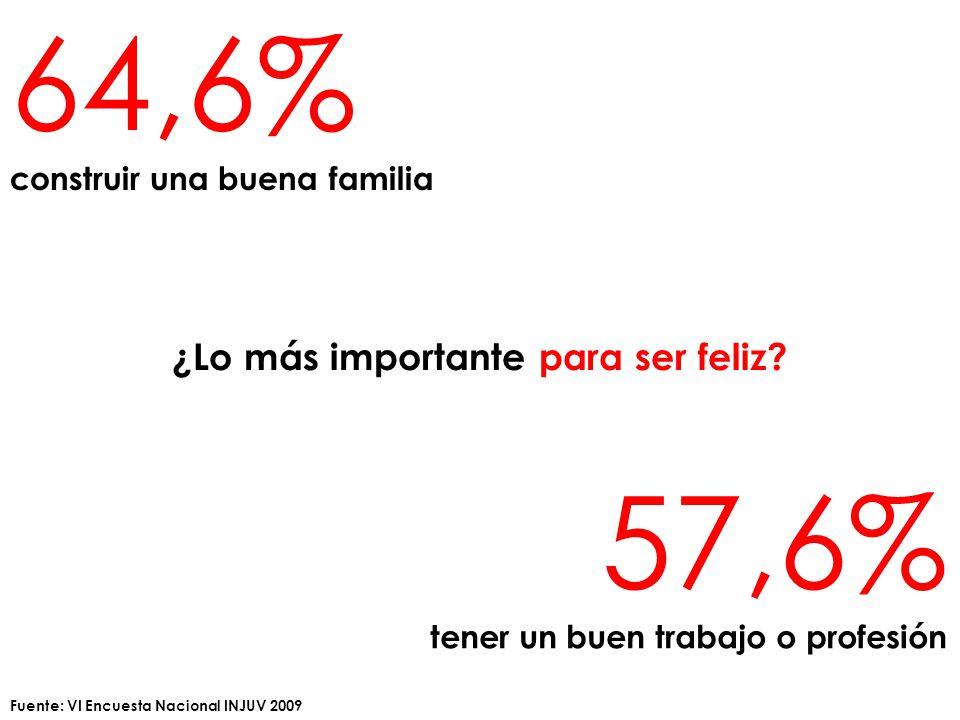 64,6% construir una buena familia ¿Lo más importante para ser feliz.