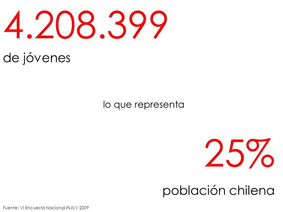 4.208.399 de jóvenes 25% población chilena lo que representa Fuente: VI Encuesta Nacional INJUV 2009