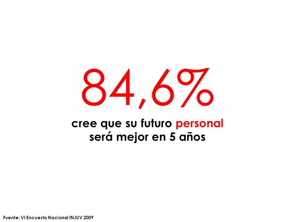 84,6% cree que su futuro personal será mejor en 5 años Fuente: VI Encuesta Nacional INJUV 2009